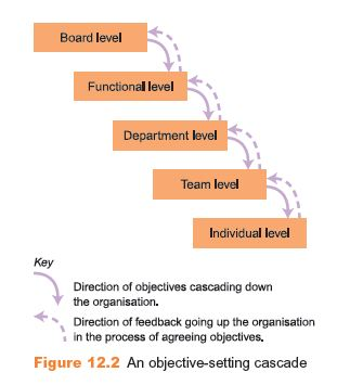 Stages in a Performance Management System 3