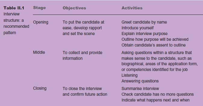 Interactive Skill 2: Selection Interviewing 6