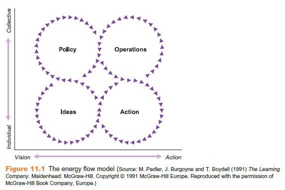Learning Organization 5