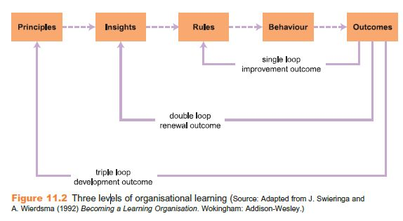Learning Organization 6