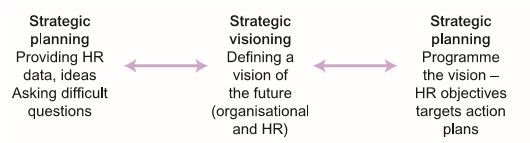 The Contribution and Feasibility of HR Planning 1