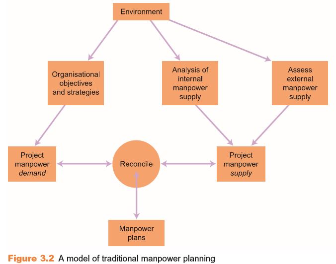 The Scope of Human Resource Planning 3