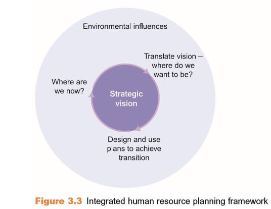 The Scope of Human Resource Planning 4
