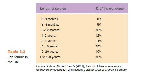 Turnover Rates and Trends 3
