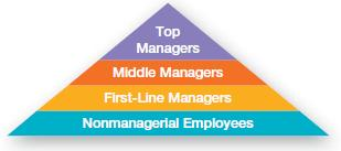 Managers and Where Do the Work?