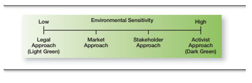 Green Management and Sustainability 2