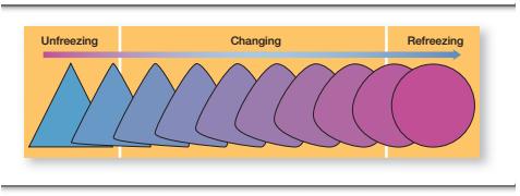Change Process 3