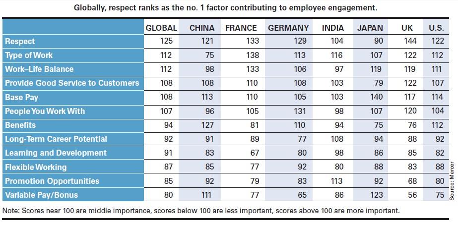 Attitudes and Job Performance 5
