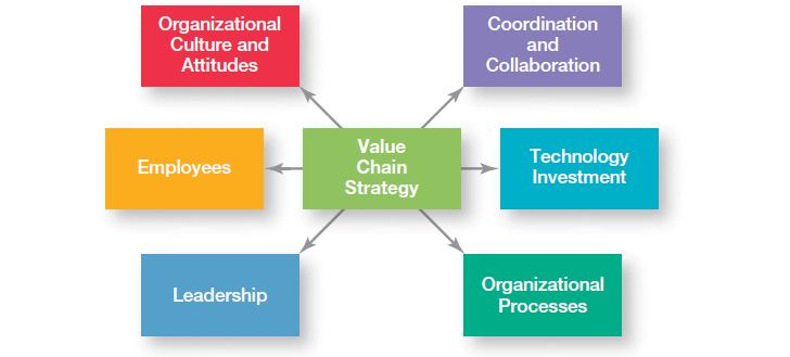Managing Operations Utilizing Value Chain Management 3