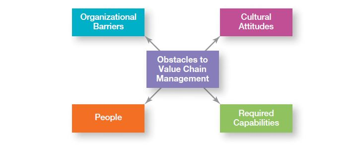 Managing Operations Utilizing Value Chain Management 4