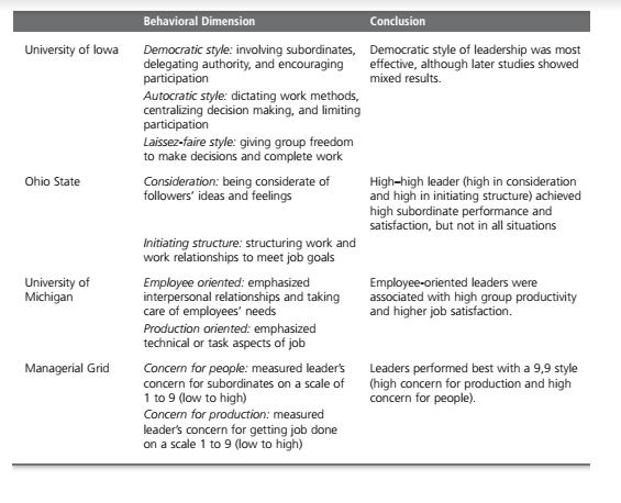 Early Leadership Theories 2