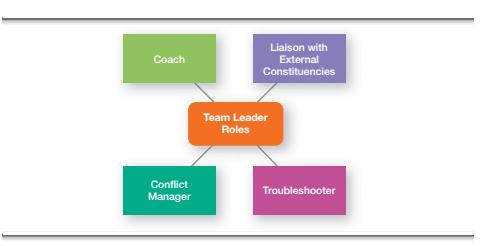 Contemporary Views of Leadership 5