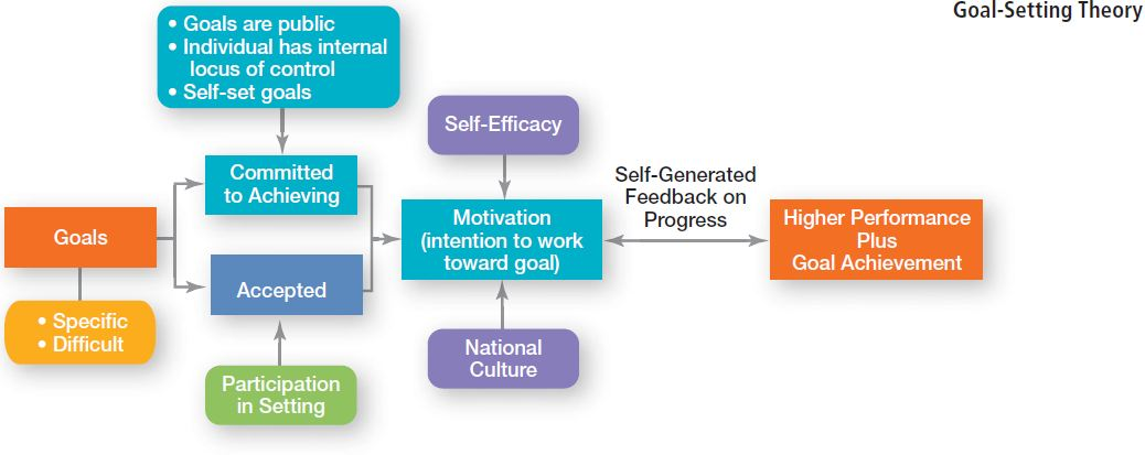 Contemporary Theories of Motivation 6