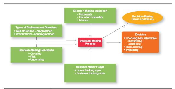 Styles of Decision Making 13
