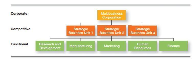 Corporate Strategies 3