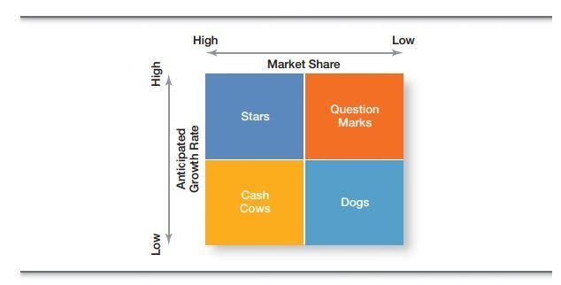 Corporate Strategies 4