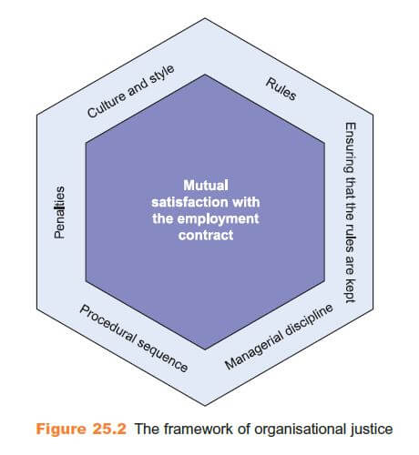 The Framework of Organizational Justice 27