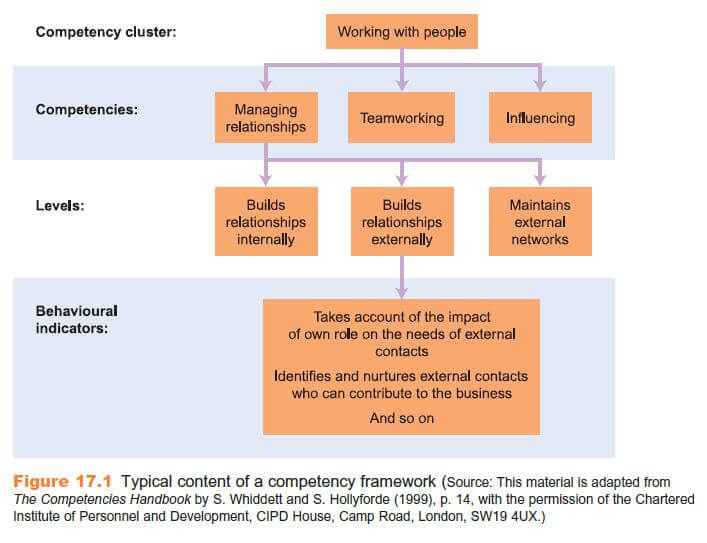 Behavioural Competencies 8