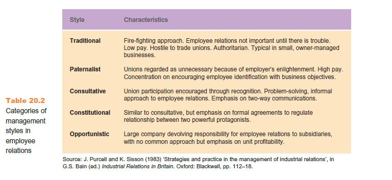 Collective Employee Involvement 5