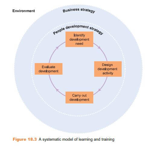Practical Characteristics of Learning and Development 7